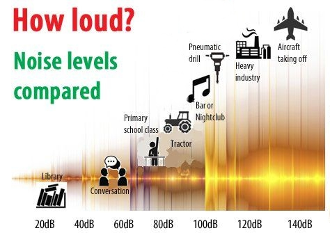 Comparison of decibel levels